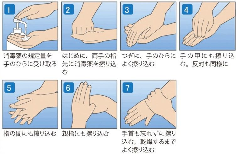 正しい手の消毒方法